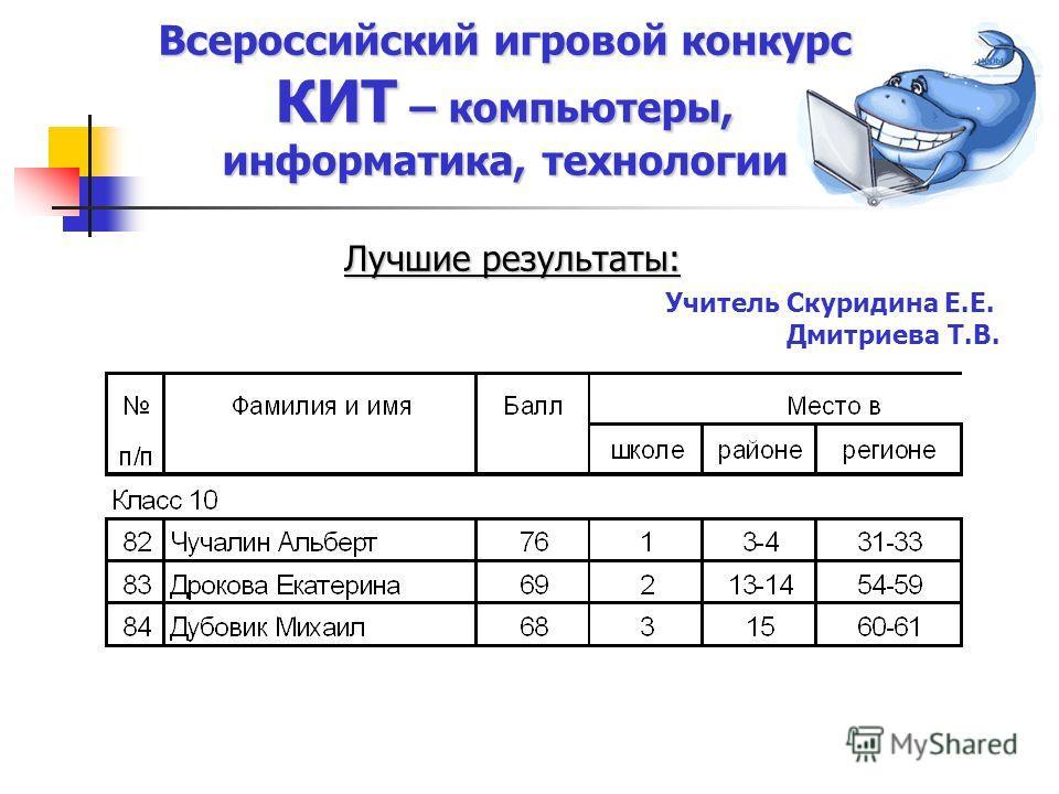 Лучшие результаты: Учитель Скуридина Е.Е. Дмитриева Т.В.