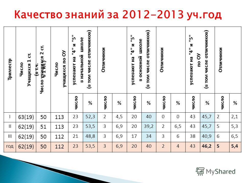 Триместр Число Учащихся 1 ст. (в т.ч. в 1 кл.) Число учащихся 2 ст. Число учащихся по ОУ успевают на