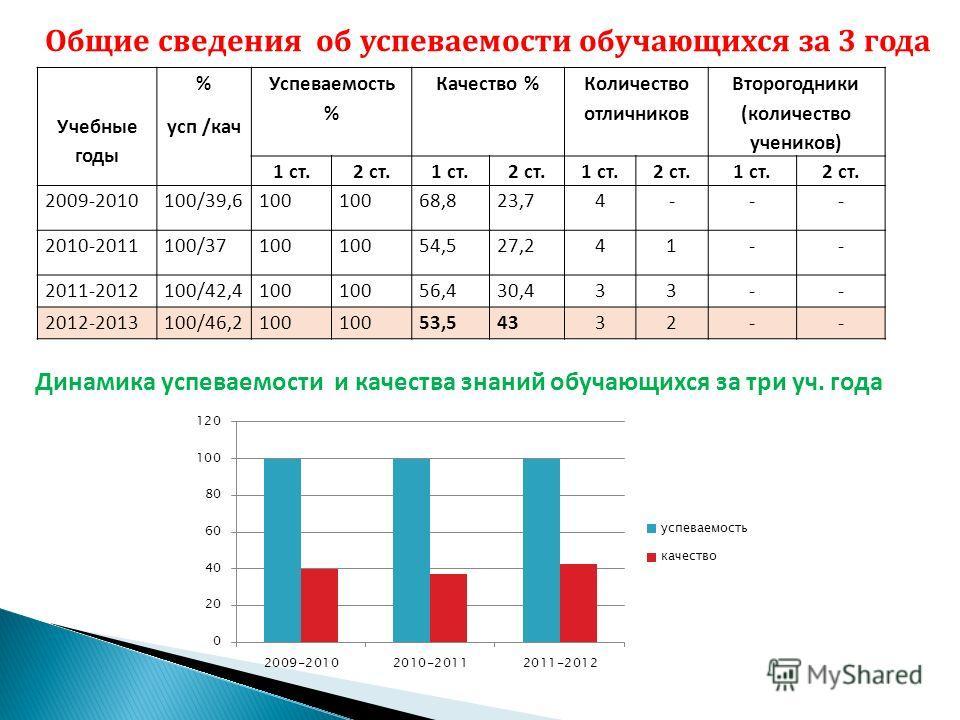 Общие сведения об успеваемости обучающихся за 3 года Учебные годы % усп /кач Успеваемость % Качество % Количество отличников Второгодники (количество учеников) 1 ст.2 ст.1 ст.2 ст.1 ст.2 ст.1 ст.2 ст. 2009-2010100/39,6100 68,823,74--- 2010-2011100/37