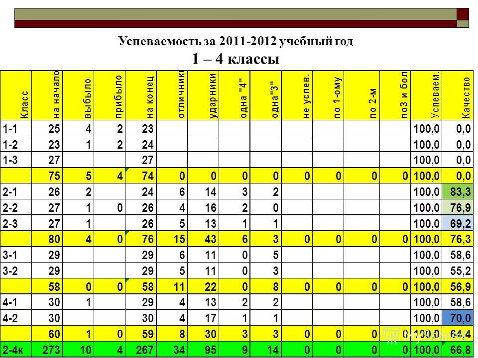Успеваемость за 2011-2012 учебный год 1 – 4 классы