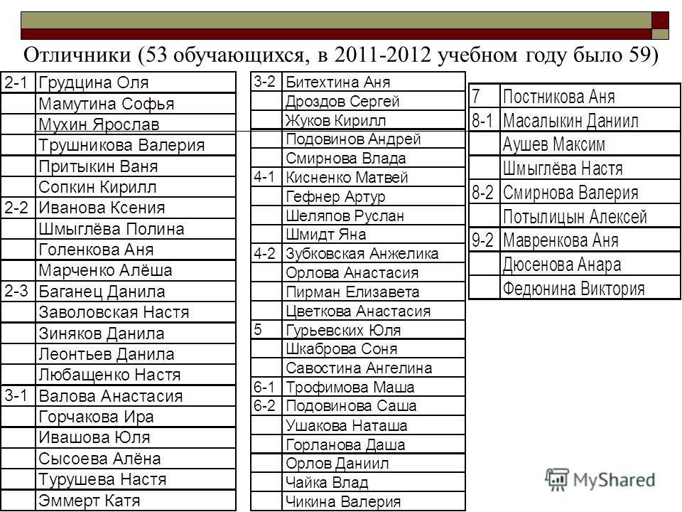 Отличники (53 обучающихся, в 2011-2012 учебном году было 59)