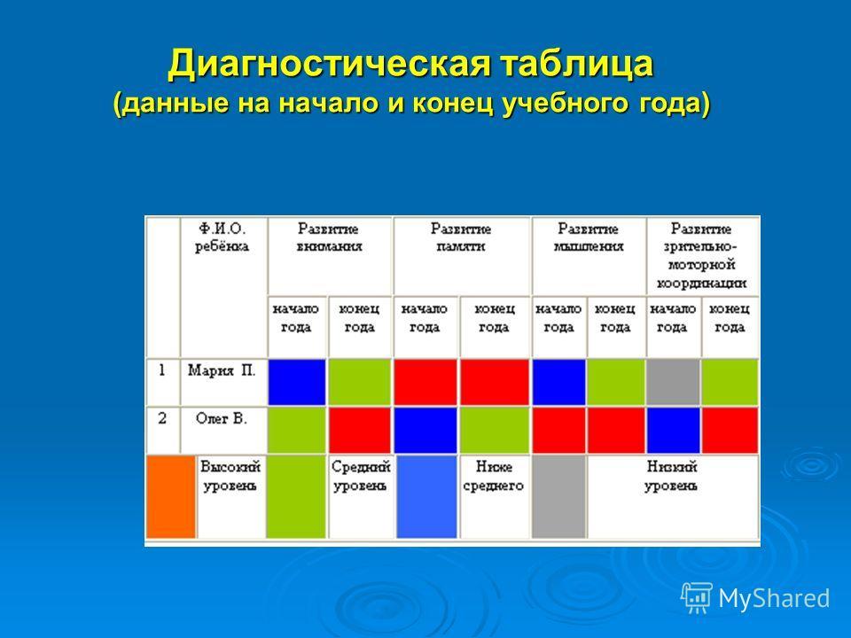 Диагностическая таблица (данные на начало и конец учебного года)
