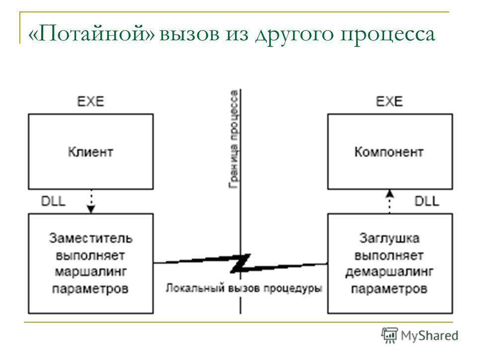 «Потайной» вызов из другого процесса