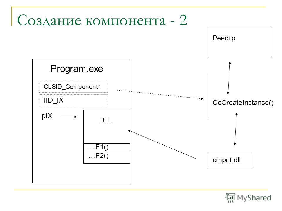 Создание компонента - 2 Program.exe DLL …F1() …F2() CoCreateInstance() Реестр cmpnt.dll CLSID_Component1 IID_IX pIX