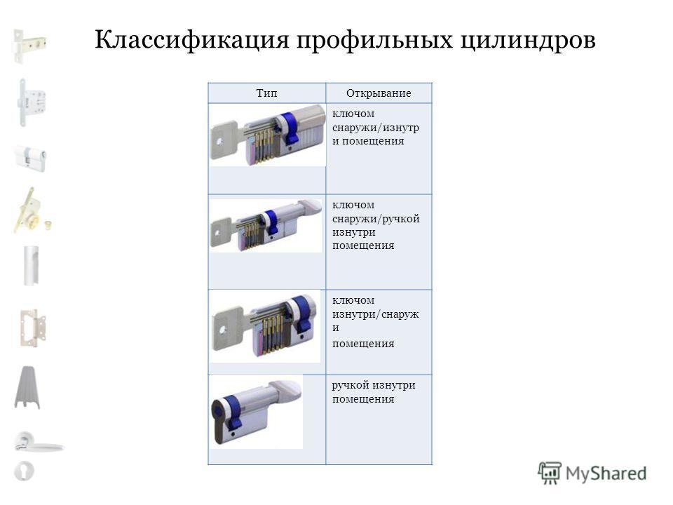 Классификация профильных цилиндров ТипОткрывание ключом снаружи/изнутр и помещения ключом снаружи/ручкой изнутри помещения ключом изнутри/снаруж и помещения ручкой изнутри помещения