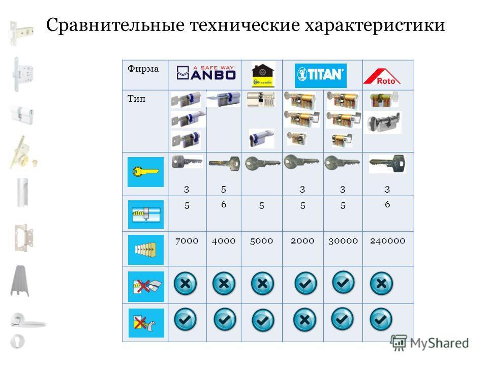 Сравнительные технические характеристики Фирма Тип 35333 565556 700040005000200030000240000