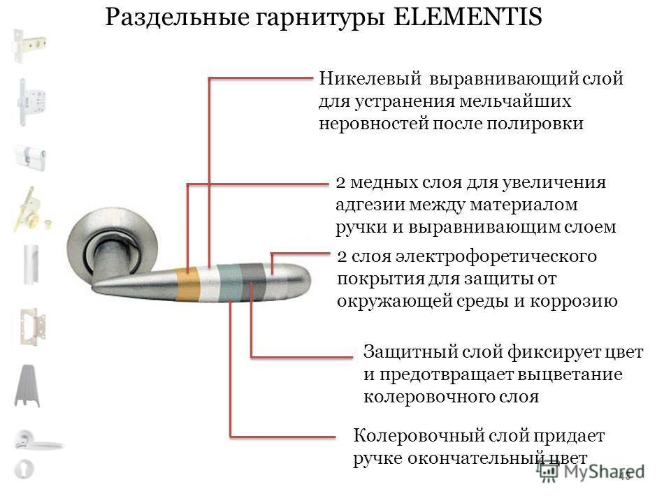 Раздельные гарнитуры ELEMENTIS 2 медных слоя для увеличения адгезии между материалом ручки и выравнивающим слоем Никелевый выравнивающий слой для устранения мельчайших неровностей после полировки Колеровочный слой придает ручке окончательный цвет Защ