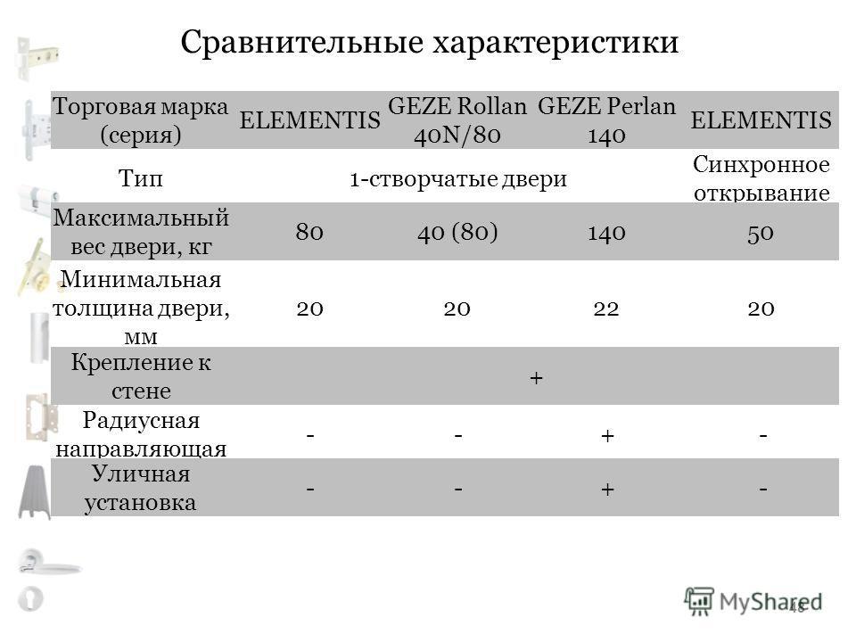 Сравнительные характеристики Тип1-створчатые двери Синхронное открывание Торговая марка (серия) ELEMENTIS GEZE Rollan 40N/80 GEZE Perlan 140 ELEMENTIS Максимальный вес двери, кг 8040 (80)14050 Минимальная толщина двери, мм 20 2220 Крепление к стене +