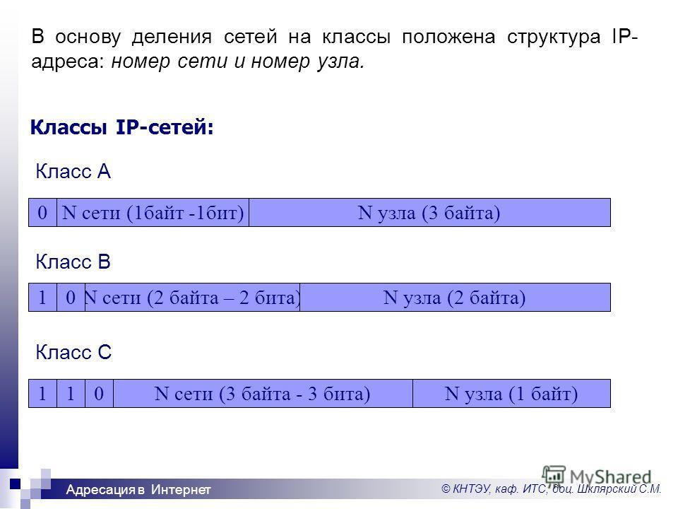© КНТЭУ, каф. ИТС, доц. Шклярский С.М. Адресация в Интернет Классы IP-сетей: В основу деления сетей на классы положена структура IP- адреса: номер сети и номер узла. 0N сети (1байт -1бит)N узла (3 байта)1N сети (2 байта – 2 бита)N узла (2 байта)01N с