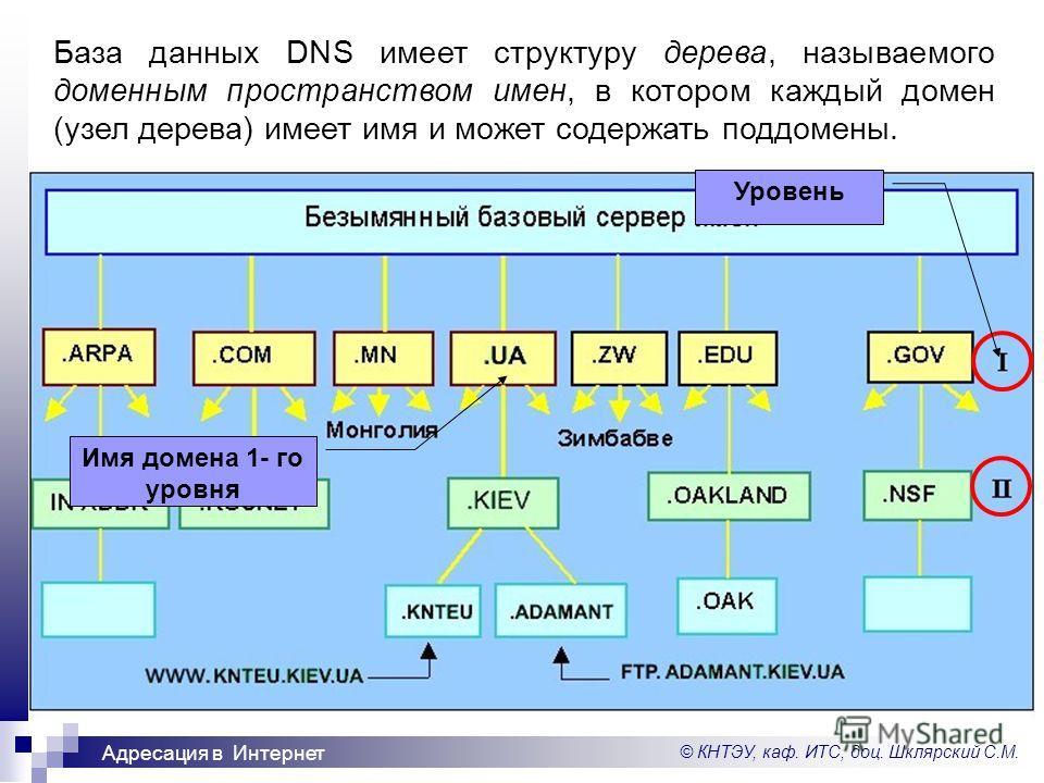 © КНТЭУ, каф. ИТС, доц. Шклярский С.М. Адресация в Интернет База данных DNS имеет структуру дерева, называемого доменным пространством имен, в котором каждый домен (узел дерева) имеет имя и может содержать поддомены. Уровень Имя домена 1- го уровня