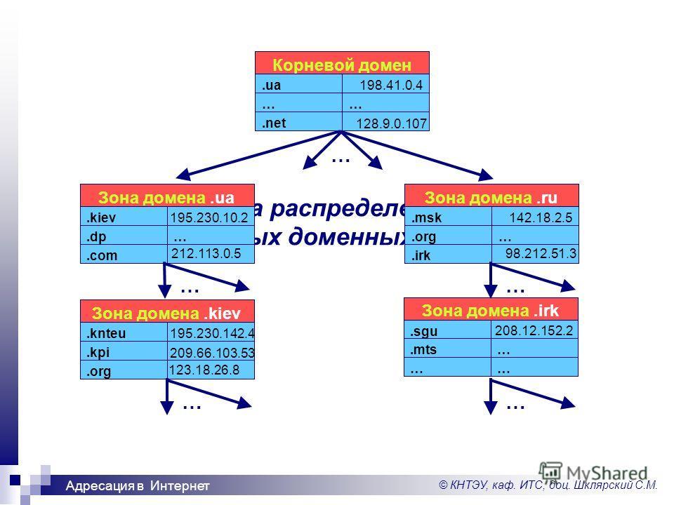 © КНТЭУ, каф. ИТС, доц. Шклярский С.М. Адресация в Интернет Структура распределенной базы данных доменных имен.net …….ua Корневой домен 198.41.0.4 128.9.0.107.com ….dp.kiev Зона домена.ua 195.230.10.2 212.113.0.5.irk ….org.msk Зона домена.ru 142.18.2