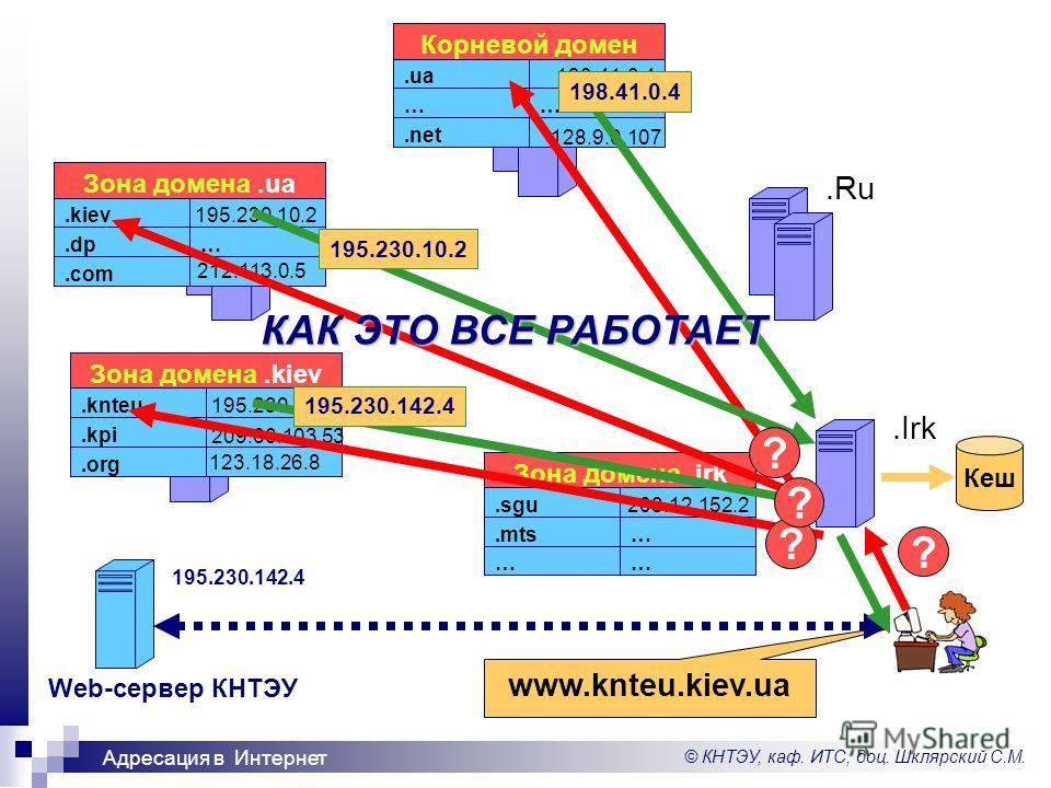 © КНТЭУ, каф. ИТС, доц. Шклярский С.М. Адресация в Интернет.Ru.Irk www.knteu.kiev.ua …… ….mts.sgu Зона домена.irk 208.12.152.2.net …….ua Корневой домен 198.41.0.4 128.9.0.107 198.41.0.4.com ….dp.kiev Зона домена.ua 195.230.10.2 212.113.0.5 195.230.10