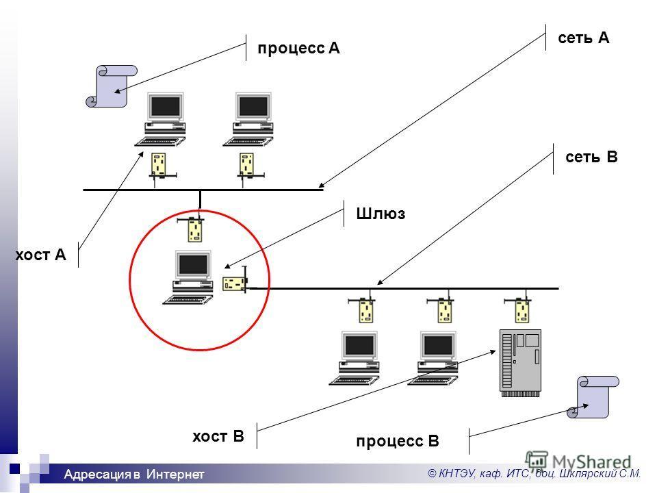 © КНТЭУ, каф. ИТС, доц. Шклярский С.М. Адресация в Интернет сеть A сеть B процесс A процесс B хост A Шлюз хост B