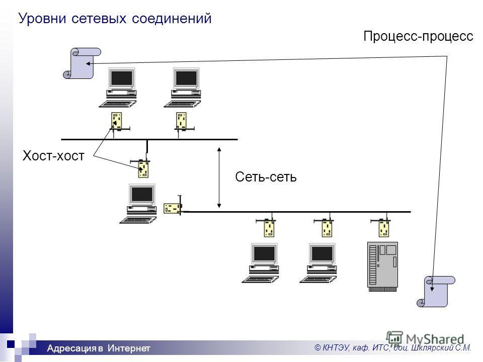 © КНТЭУ, каф. ИТС, доц. Шклярский С.М. Адресация в Интернет Уровни сетевых соединений Хост-хост Сеть-сеть Процесс-процесс