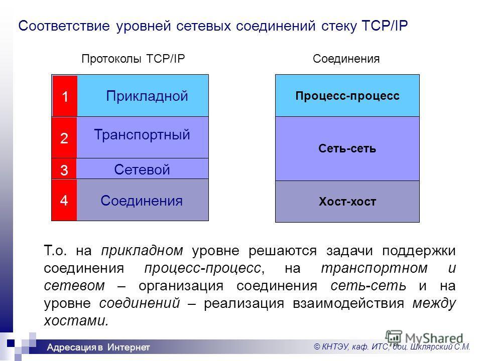 © КНТЭУ, каф. ИТС, доц. Шклярский С.М. Адресация в Интернет Процесс-процесс Сеть-сеть Хост-хост Прикладной 1 2 3 4 Сетевой Соединения Транспортный Соответствие уровней сетевых соединений стеку TCP/IP СоединенияПротоколы TCP/IP Т.о. на прикладном уров
