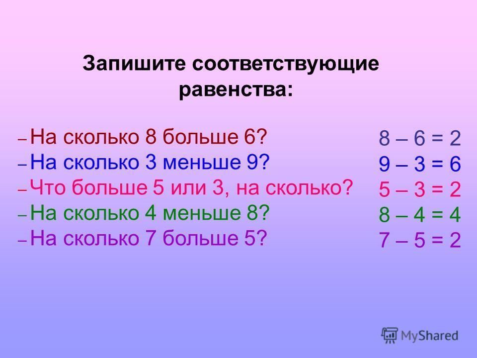 Запишите соответствующие равенства: – На сколько 8 больше 6? – На сколько 3 меньше 9? – Что больше 5 или 3, на сколько? – На сколько 4 меньше 8? – На сколько 7 больше 5? 8 – 6 = 2 9 – 3 = 6 5 – 3 = 2 8 – 4 = 4 7 – 5 = 2