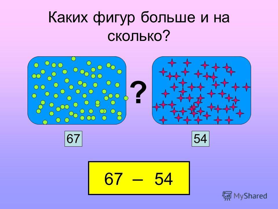 Каких фигур больше и на сколько? ? 6754 67 – 54