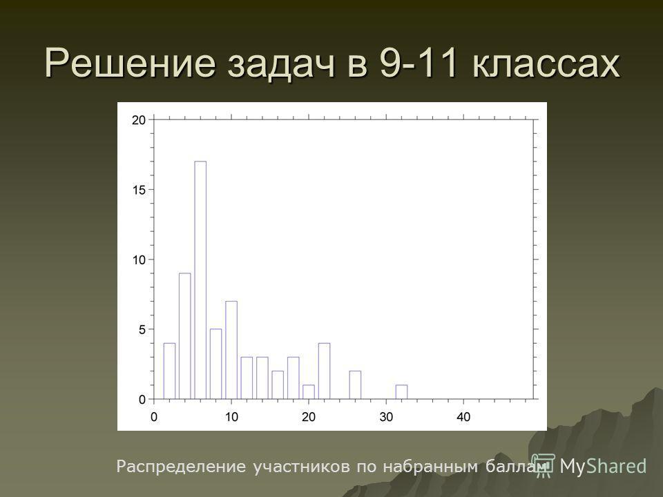 Решение задач в 9-11 классах Распределение участников по набранным баллам