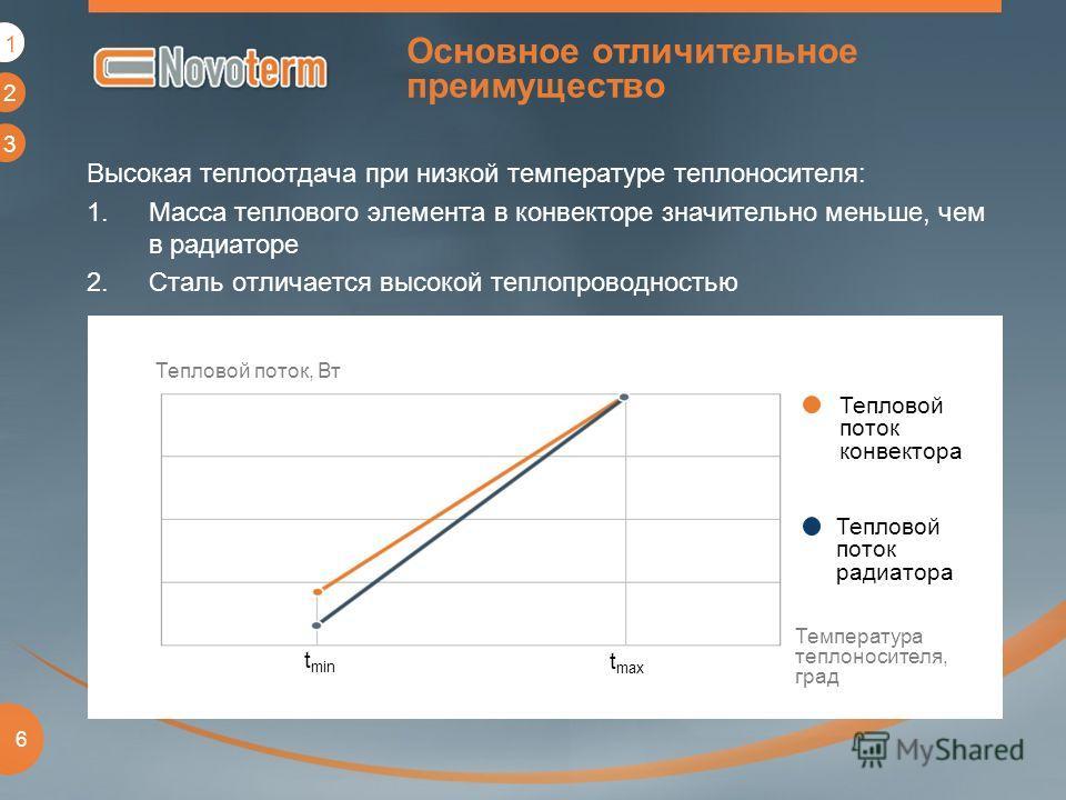1 2 3 6 Основное отличительное преимущество Высокая теплоотдача при низкой температуре теплоносителя: 1.Масса теплового элемента в конвекторе значительно меньше, чем в радиаторе 2.Сталь отличается высокой теплопроводностью Тепловой поток, Вт Температ