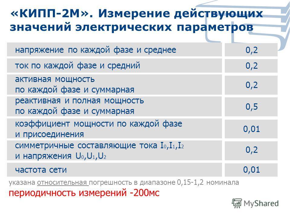 напряжение по каждой фазе и среднее ток по каждой фазе и средний активная мощность по каждой фазе и суммарная коэффициент мощности по каждой фазе и присоединения cимметричные составляющие тока I 0,I 1,I 2 и напряжения U 0,U 1,U 2 частота сети0,01 0,2