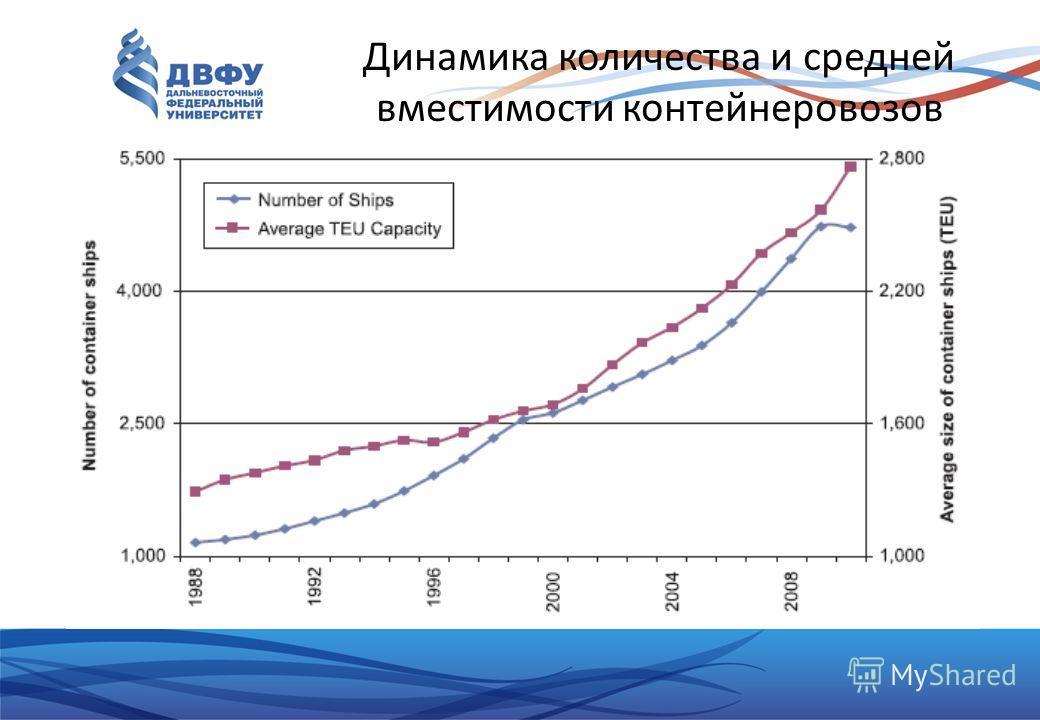 Динамика количества и средней вместимости контейнеровозов
