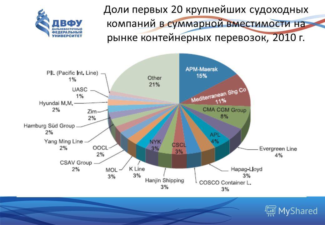 Доли первых 20 крупнейших судоходных компаний в суммарной вместимости на рынке контейнерных перевозок, 2010 г.