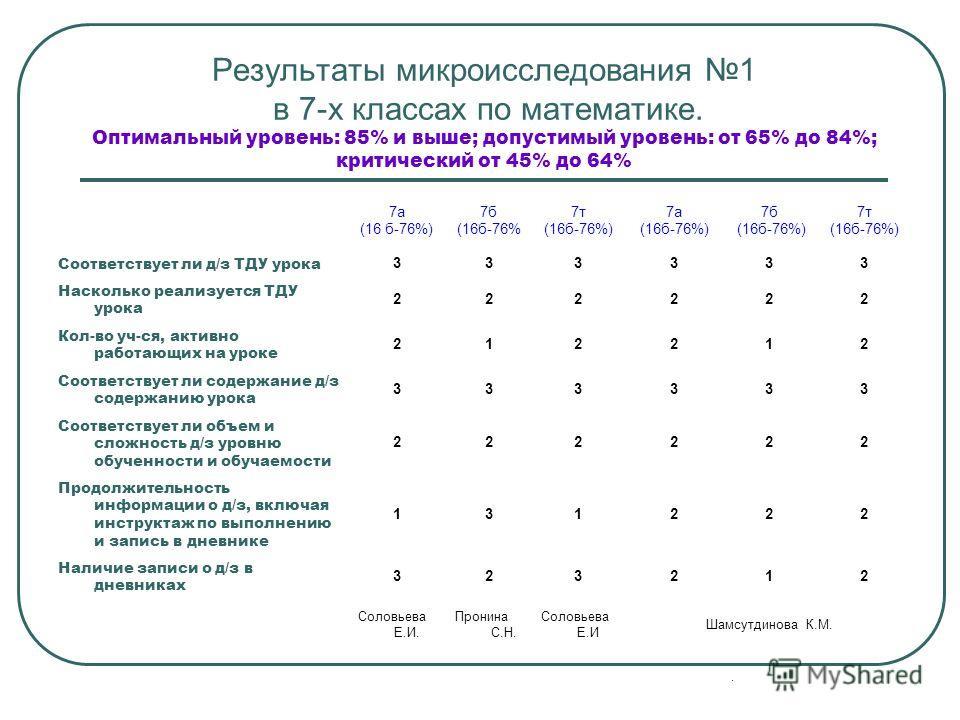 Результаты микроисследования 1 в 7-х классах по математике. Оптимальный уровень: 85% и выше; допустимый уровень: от 65% до 84%; критический от 45% до 64% 7а (16 б-76%) 7б (16б-76% 7т (16б-76%) 7а (16б-76%) 7б (16б-76%) 7т (16б-76%) Соответствует ли д