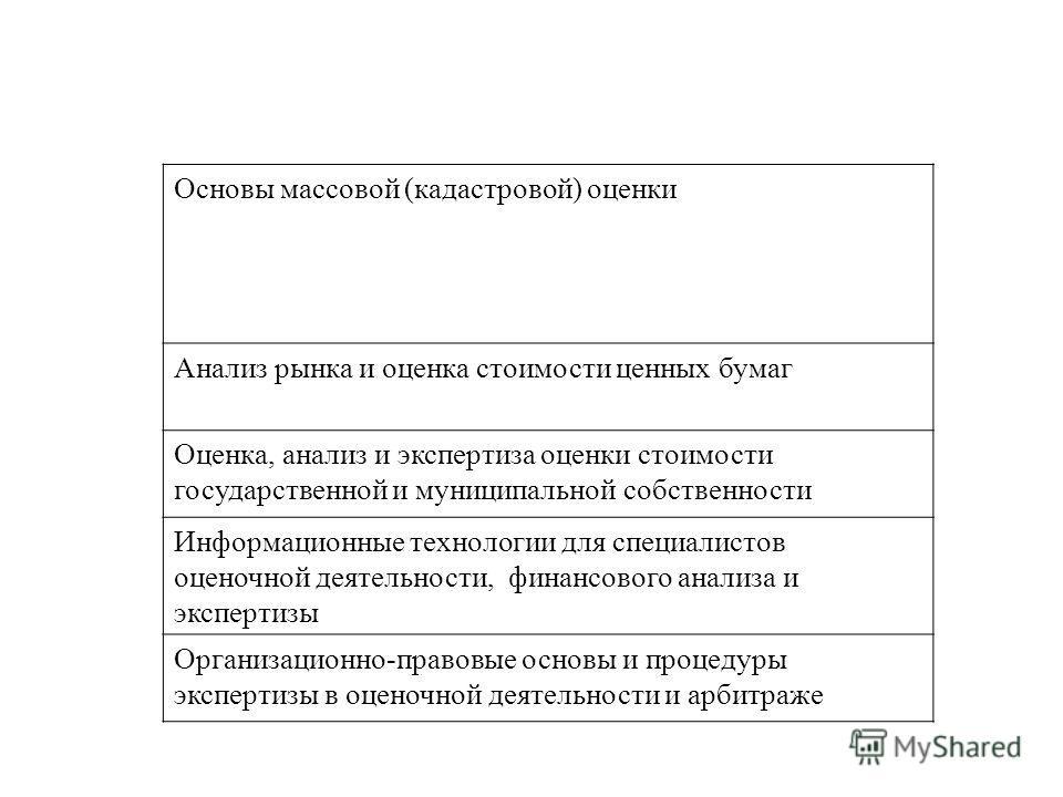Основы массовой (кадастровой) оценки Анализ рынка и оценка стоимости ценных бумаг Оценка, анализ и экспертиза оценки стоимости государственной и муниципальной собственности Информационные технологии для специалистов оценочной деятельности, финансовог