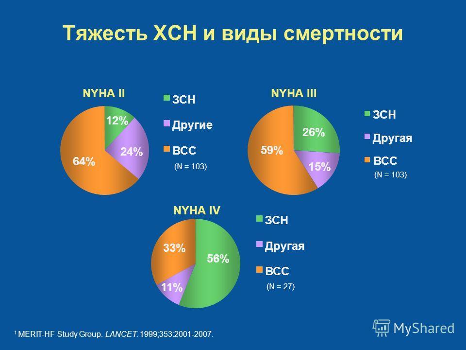 Тяжесть ХСН и виды смертности 1 MERIT-HF Study Group. LANCET. 1999;353:2001-2007. 12% 24% 64% ЗСН Другие ВСС (N = 103) NYHA II 26% 15% 59% ЗСН Другая ВСС (N = 103) NYHA III 56% 11% 33% ЗСН Другая ВСС (N = 27) NYHA IV