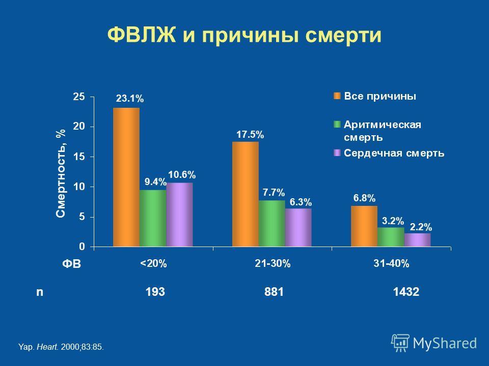 ФВЛЖ и причины смерти Yap. Heart. 2000;83:85. ФВ Смертность, % 23.1% 17.5% 6.8% 9.4% 7.7% 3.2% 10.6% 6.3% 2.2% n 1938811432