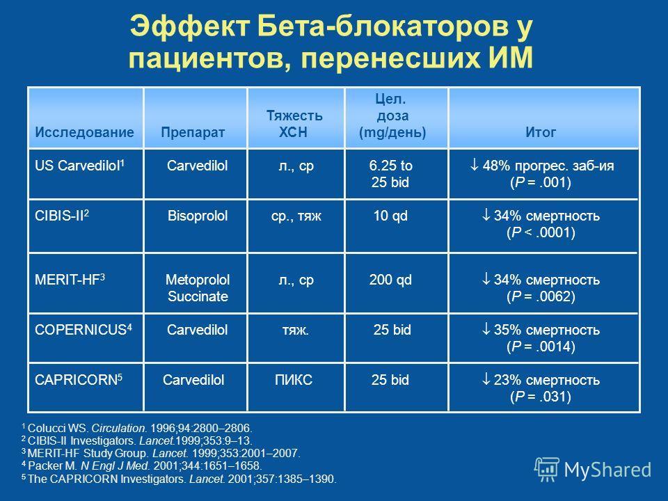 Цел. Тяжесть доза ИсследованиеПрепаратХСН (mg/день) Итог US Carvedilol 1 Carvedilol л., ср6.25 to 48% прогрес. заб-ия 25 bid(P =.001) CIBIS-II 2 Bisoprolol ср., тяж 10 qd 34% смертность (P