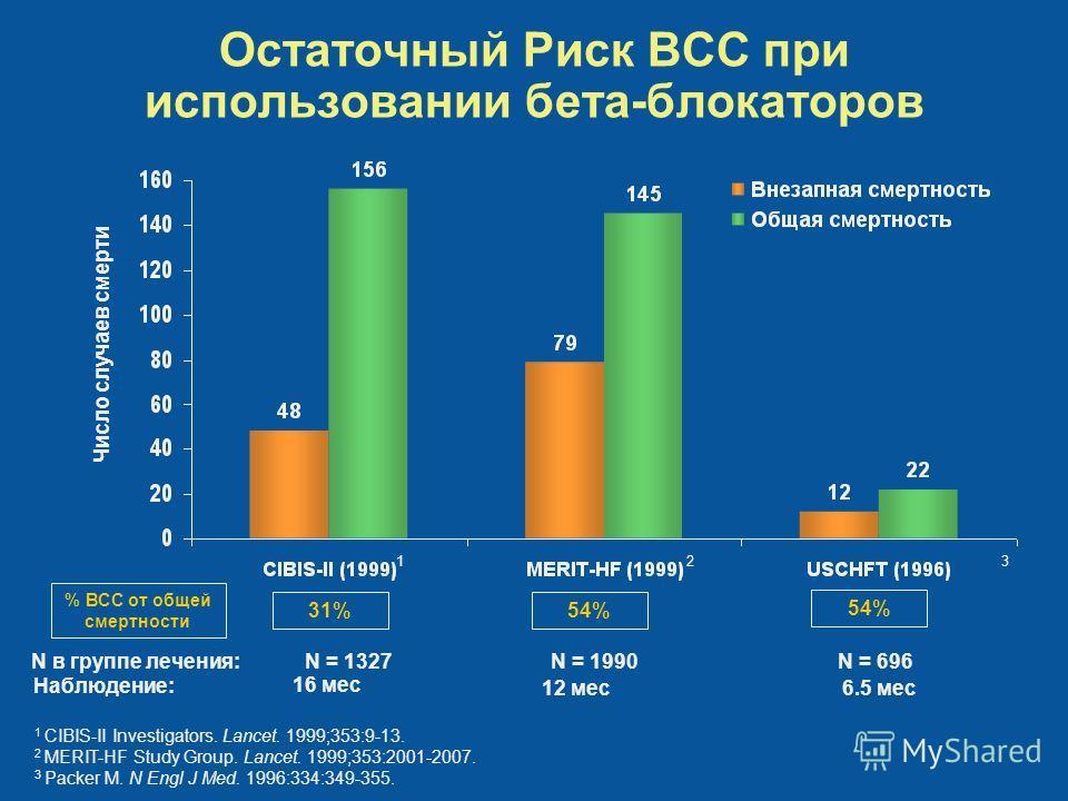 Остаточный Риск ВСС при использовании бета-блокаторов 1 CIBIS-II Investigators. Lancet. 1999;353:9-13. 2 MERIT-HF Study Group. Lancet. 1999;353:2001-2007. 3 Packer M. N Engl J Med. 1996:334:349-355. Наблюдение: 54%31% 54% N = 696 12 мес 16 мес N в гр