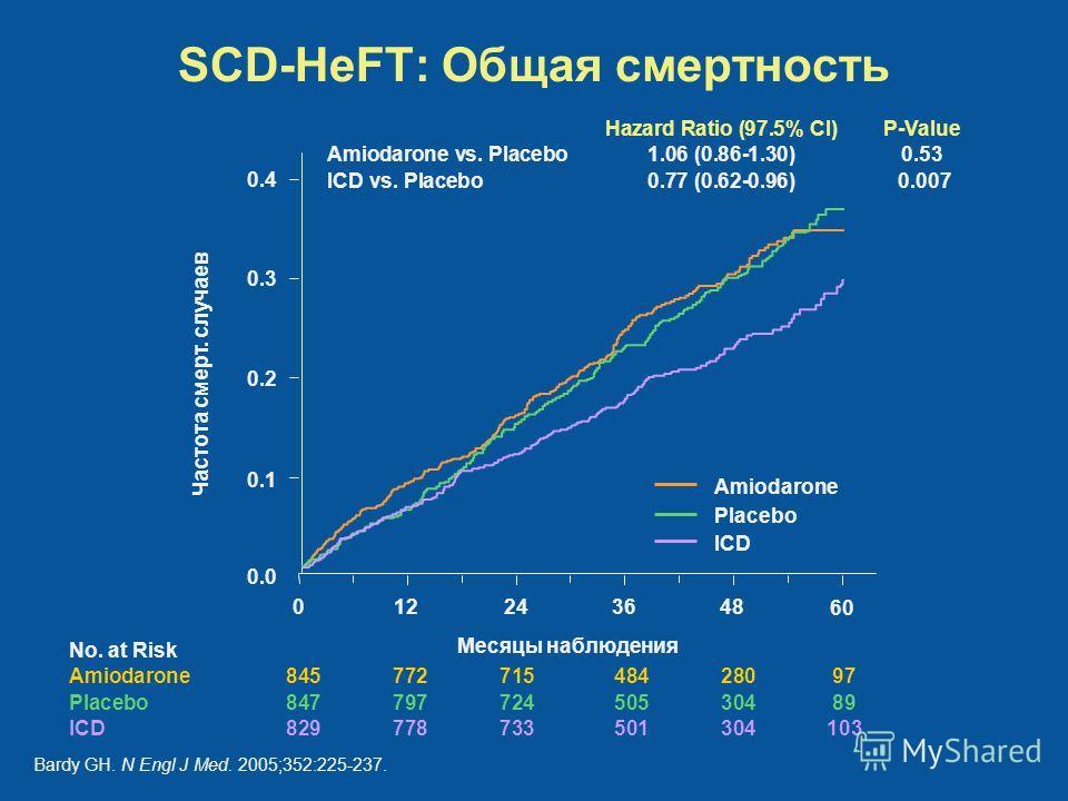 SCD-HeFT: Общая смертность Месяцы наблюдения Частота смерт. случаев 483624120 Amiodarone Placebo ICD 0.4 0.3 0.2 0.1 0.0 60 No. at Risk Amiodarone84577271548428097 Placebo84779772450530489 ICD 829778733501304103 Hazard Ratio (97.5% Cl)P-Value Amiodar