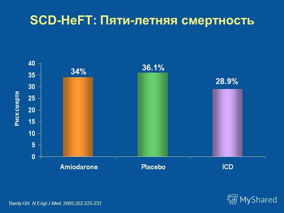SCD-HeFT: Пяти-летняя смертность 34% 36.1% 28.9% Риск смерти Bardy GH. N Engl J Med. 2005;352:225-237.