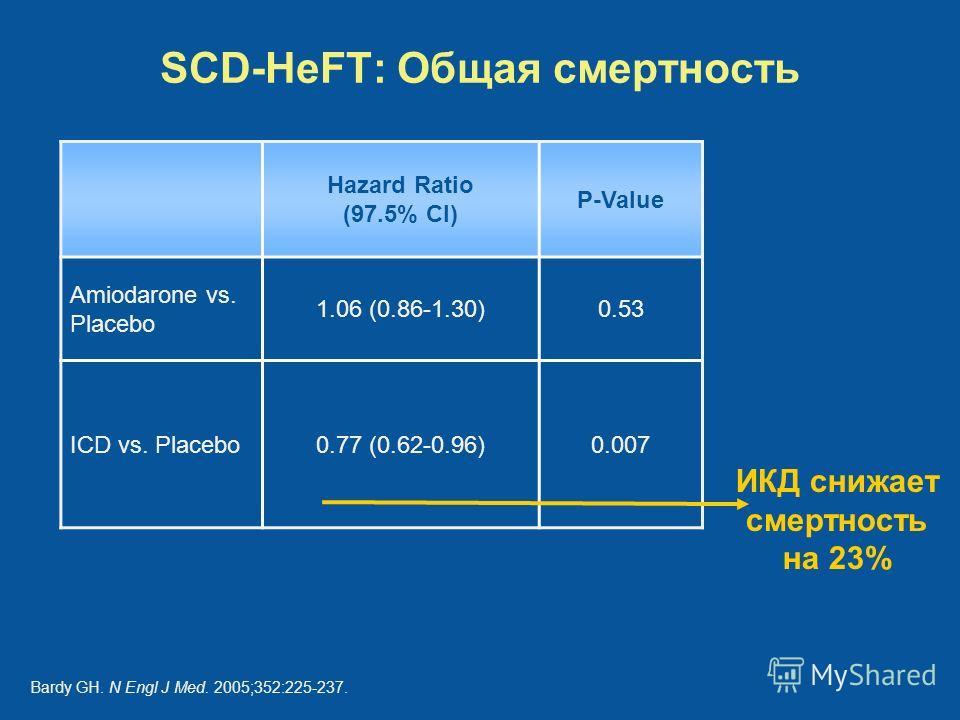 SCD-HeFT: Общая смертность Hazard Ratio (97.5% CI) P-Value Amiodarone vs. Placebo 1.06 (0.86-1.30)0.53 ICD vs. Placebo0.77 (0.62-0.96)0.007 ИКД снижает смертность на 23% Bardy GH. N Engl J Med. 2005;352:225-237.