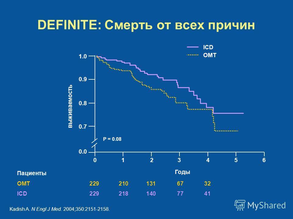 Пациенты OMT2292101316732 ICD 2292181407741 DEFINITE: Смерть от всех причин Годы выживаемость 6543210 1.0 0.9 0.8 0.7 0.0 P = 0.08 ICD OMT Kadish A. N Engl J Med. 2004;350:2151-2158.