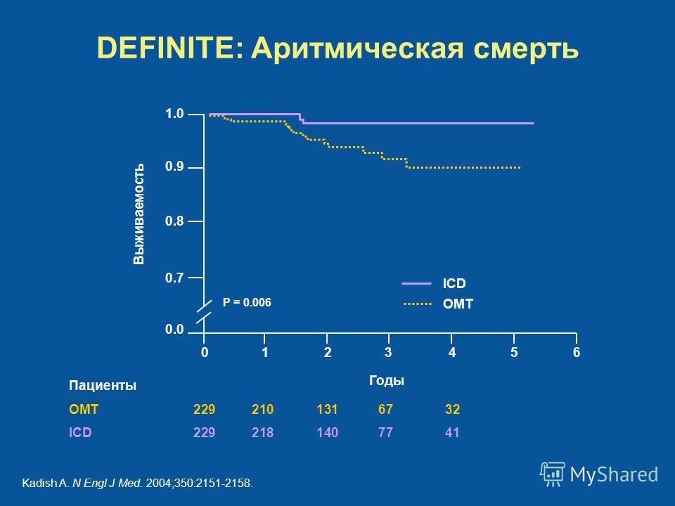 Пациенты OMT2292101316732 ICD 2292181407741 DEFINITE: Аритмическая смерть Годы Выживаемость 6543210 1.0 0.9 0.8 0.7 0.0 P = 0.006 ICD OMT Kadish A. N Engl J Med. 2004;350:2151-2158.