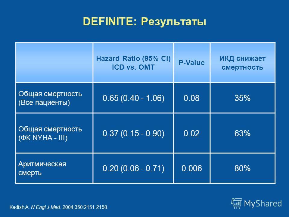 DEFINITE: Результаты Hazard Ratio (95% CI) ICD vs. OMT P-Value ИКД снижает смертность Общая смертность (Все пациенты) 0.65 (0.40 - 1.06)0.0835% Общая смертность (ФК NYHA - III) 0.37 (0.15 - 0.90)0.0263% Аритмическая смерть 0.20 (0.06 - 0.71)0.00680%