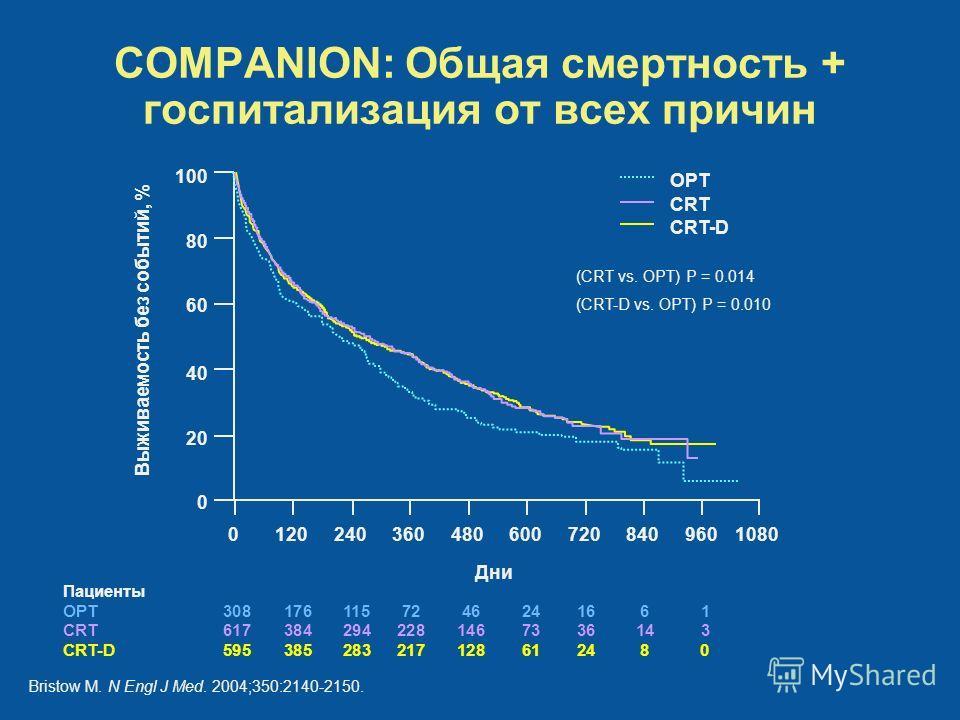 COMPANION: Общая смертность + госпитализация от всех причин Дни 1080 100 9608407206004803602401200 80 60 40 20 0 OPT CRT CRT-D Выживаемость без событий, % (CRT vs. OPT) P = 0.014 (CRT-D vs. OPT) P = 0.010 Bristow M. N Engl J Med. 2004;350:2140-2150.