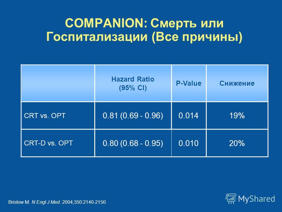 COMPANION: Смерть или Госпитализации (Все причины) Hazard Ratio (95% CI) P-ValueСнижение CRT vs. OPT 0.81 (0.69 - 0.96)0.01419% CRT-D vs. OPT 0.80 (0.68 - 0.95)0.01020% Bristow M. N Engl J Med. 2004;350:2140-2150.