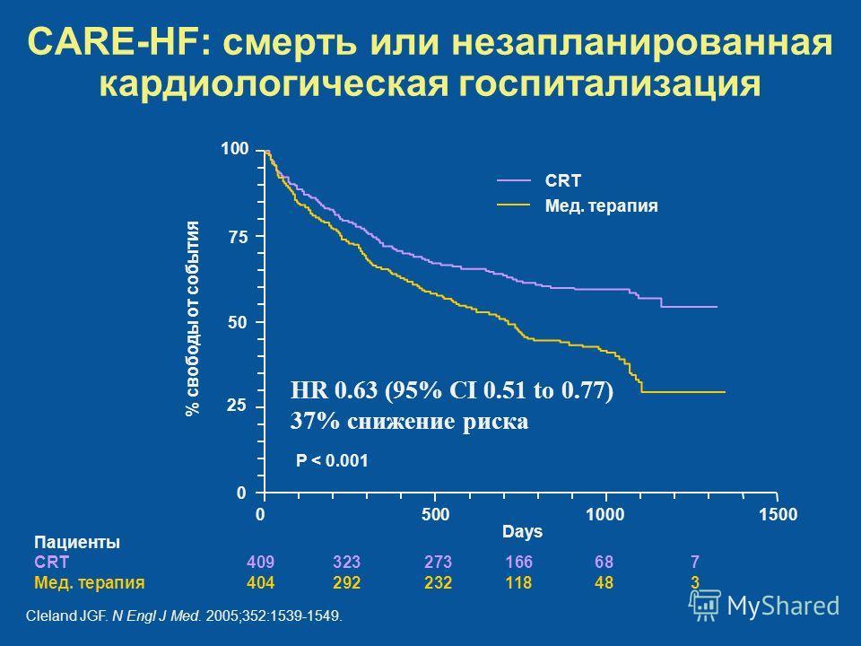 CARE-HF: смерть или незапланированная кардиологическая госпитализация % свободы от события 100 0 P < 0.001 CRT Мед. терапия 75 50 25 0 15001000500 Пациенты CRT409323273166687 Мед. терапия404292232118483 Days Cleland JGF. N Engl J Med. 2005;352:1539-1