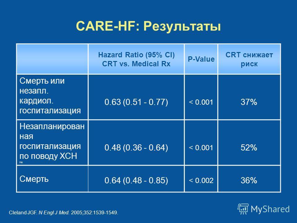 CARE-HF: Результаты Hazard Ratio (95% CI) CRT vs. Medical Rx P-Value CRT снижает риск Смерть или незапл. кардиол. госпитализация 0.63 (0.51 - 0.77) < 0.001 37% Незапланирован ная госпитализация по поводу ХСН Не 0.48 (0.36 - 0.64) < 0.001 52% Смерть 0