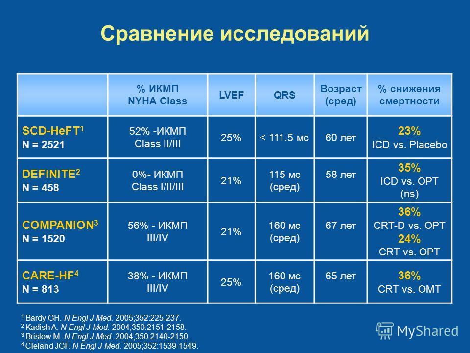 % ИКМП NYHA Class LVEFQRS Возраст (сред) % снижения смертности SCD-HeFT 1 N = 2521 52% -ИКМП Class II/III 25%< 111.5 мс60 лет 23% ICD vs. Placebo DEFINITE 2 N = 458 0%- ИКМП Class I/II/III 21% 115 мс (сред) 58 лет 35% ICD vs. OPT (ns) COMPANION 3 N =