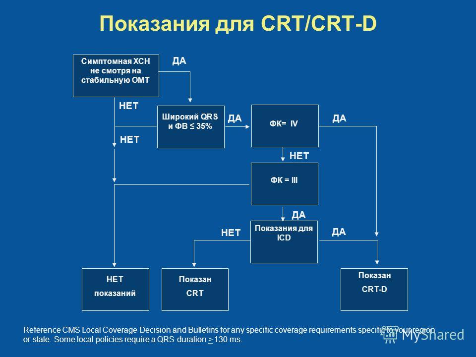 Показания для CRT/CRT-D Симптомная ХСН не смотря на стабильную ОМТ Широкий QRS и ФВ 35% ФК= IV ФК = III Показания для ICD НЕТ показаний Показан CRT Показан CRT-D НЕТ ДА Reference CMS Local Coverage Decision and Bulletins for any specific coverage req