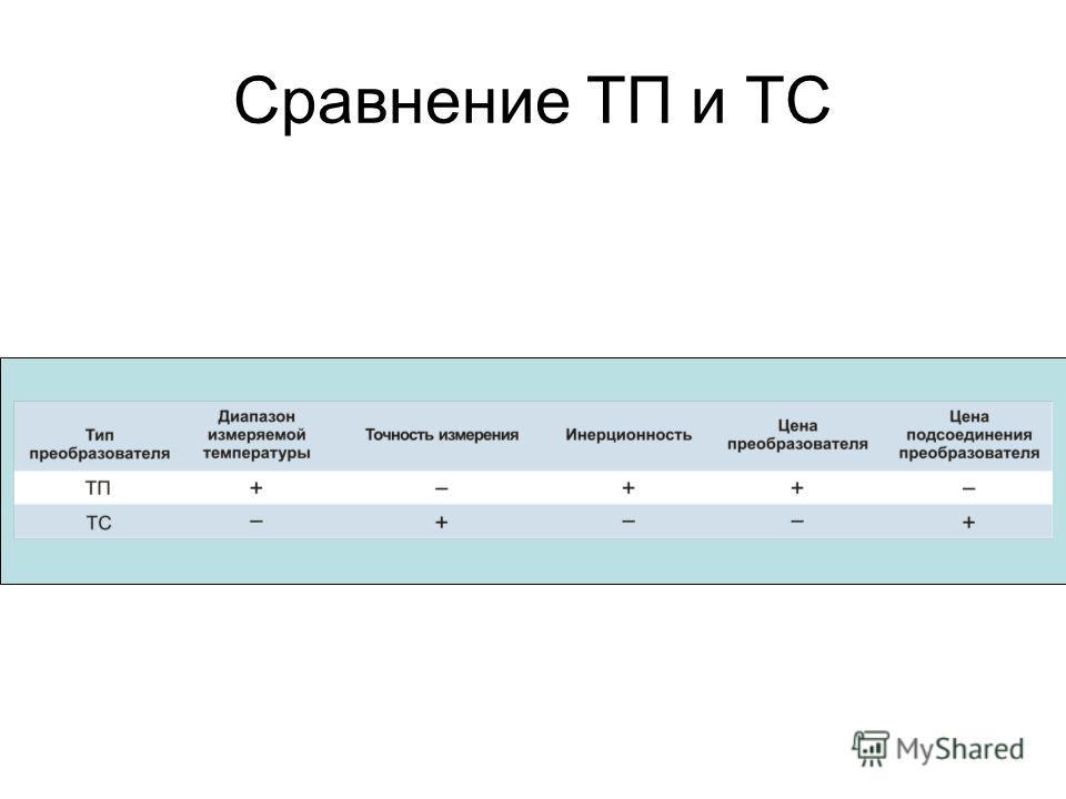 Сравнение ТП и ТС