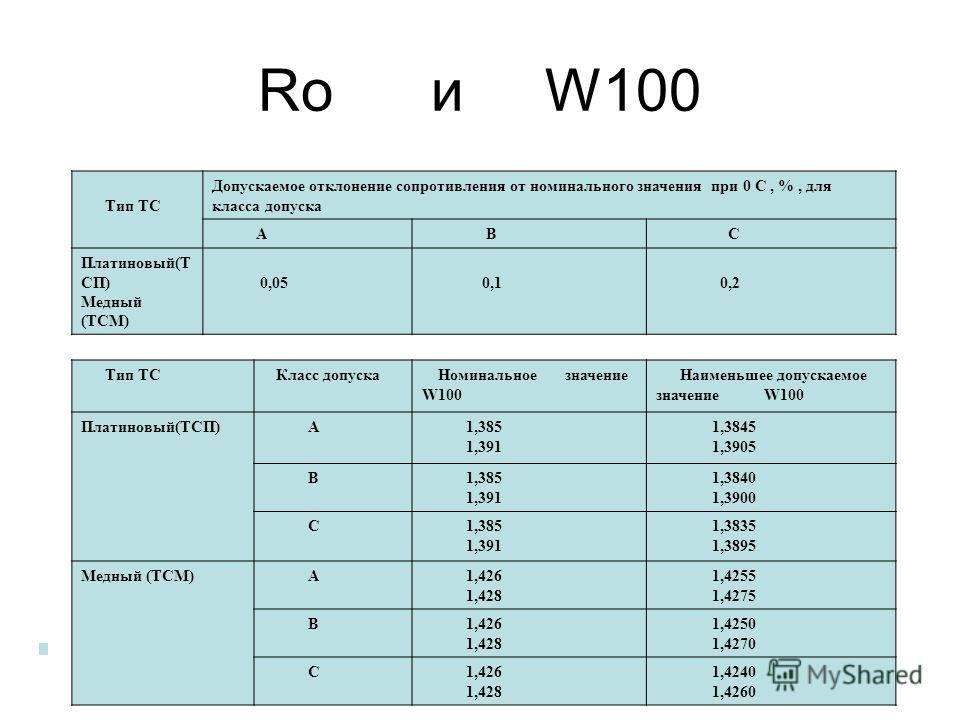 Ro и W100 Тип ТС Допускаемое отклонение сопротивления от номинального значения при 0 С, %, для класса допуска А В С Платиновый(Т СП) Медный (ТСМ) 0,05 0,1 0,2 Тип ТС Класс допуска Номинальное значение W100 Наименьшее допускаемое значение W100 Платино