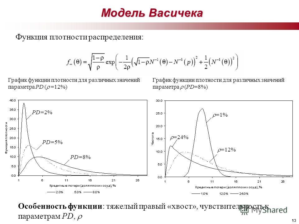 13 Модель Васичека Функция плотности распределения: График функции плотности для различных значений параметра (PD=8%) График функции плотности для различных значений параметра PD ( =12%) =1% =24% =12% PD=2% PD=5% PD=8% Особенность функции: тяжелый пр