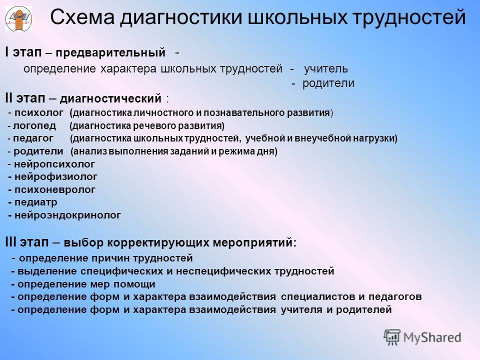 Схема диагностики школьных трудностей I этап – предварительный - определение характера школьных трудностей - учитель - родители II этап – диагностический : - психолог ( диагностика личностного и познавательного развития) - логопед (диагностика речево
