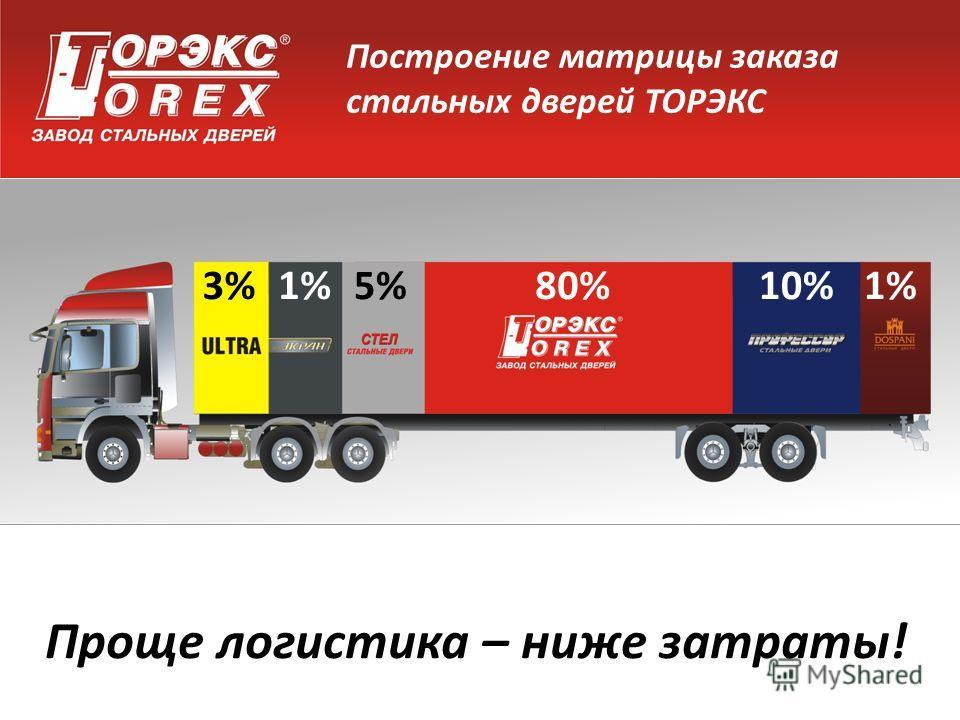 Построение матрицы заказа стальных дверей ТОРЭКС Проще логистика – ниже затраты! 3%1%5%80%10%1%