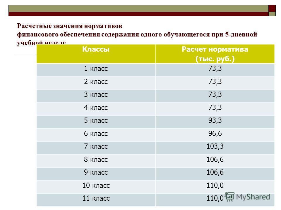 Расчетные значения нормативов финансового обеспечения содержания одного обучающегося при 5-дневной учебной неделе Классы Расчет норматива (тыс. руб.) 1 класс73,3 2 класс73,3 3 класс73,3 4 класс73,3 5 класс93,3 6 класс96,6 7 класс103,3 8 класс106,6 9